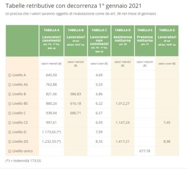 tabelle retributive badanti 2021